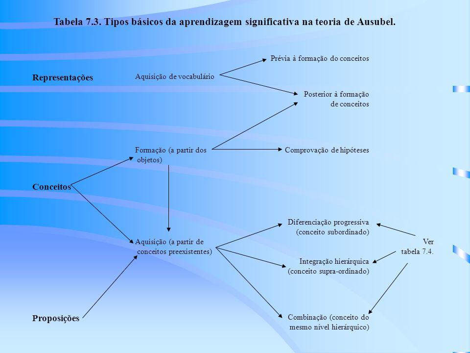 Representações Conceitos Proposições Prévia à formação do conceitos