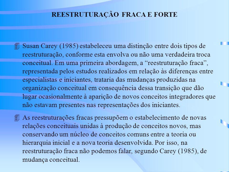 REESTRUTURAÇÃO FRACA E FORTE