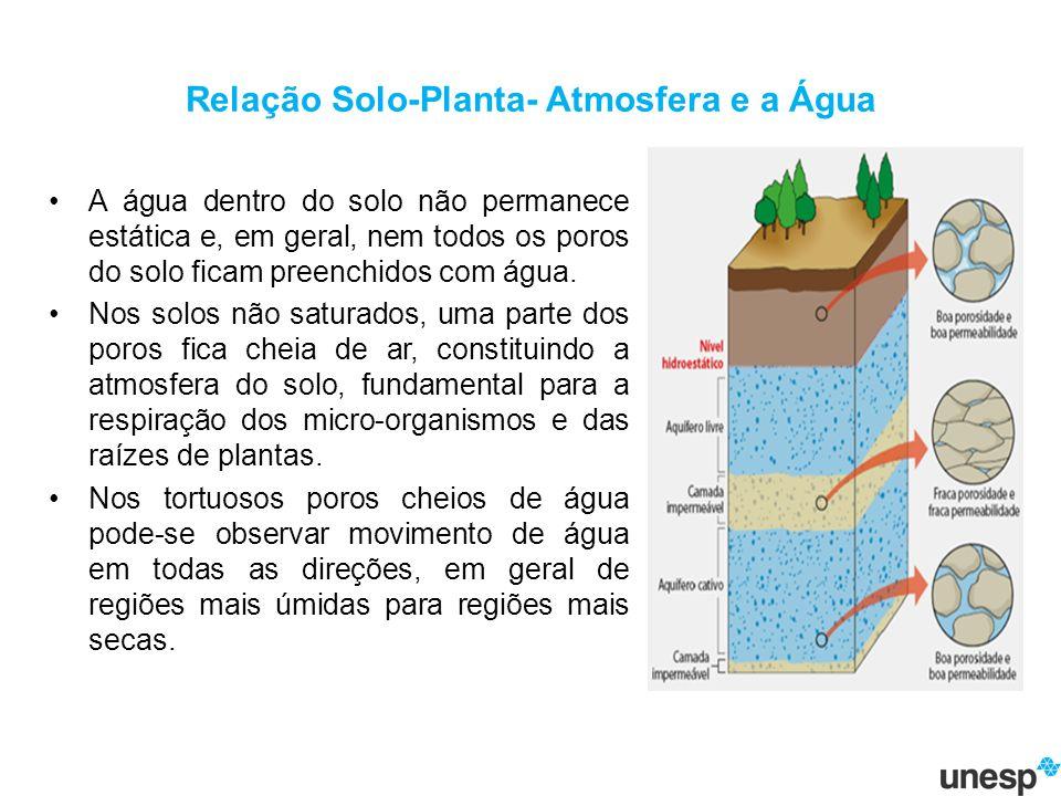 Relação Solo-Planta- Atmosfera e a Água