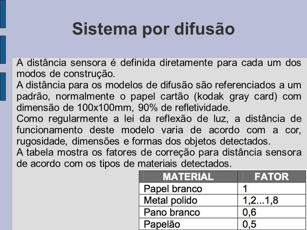 Sistema por difusão A distância sensora é definida diretamente para cada um dos modos de construção.