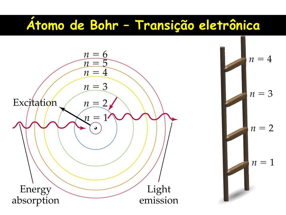 Átomo de Bohr – Transição eletrônica