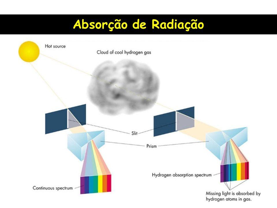 Absorção de Radiação