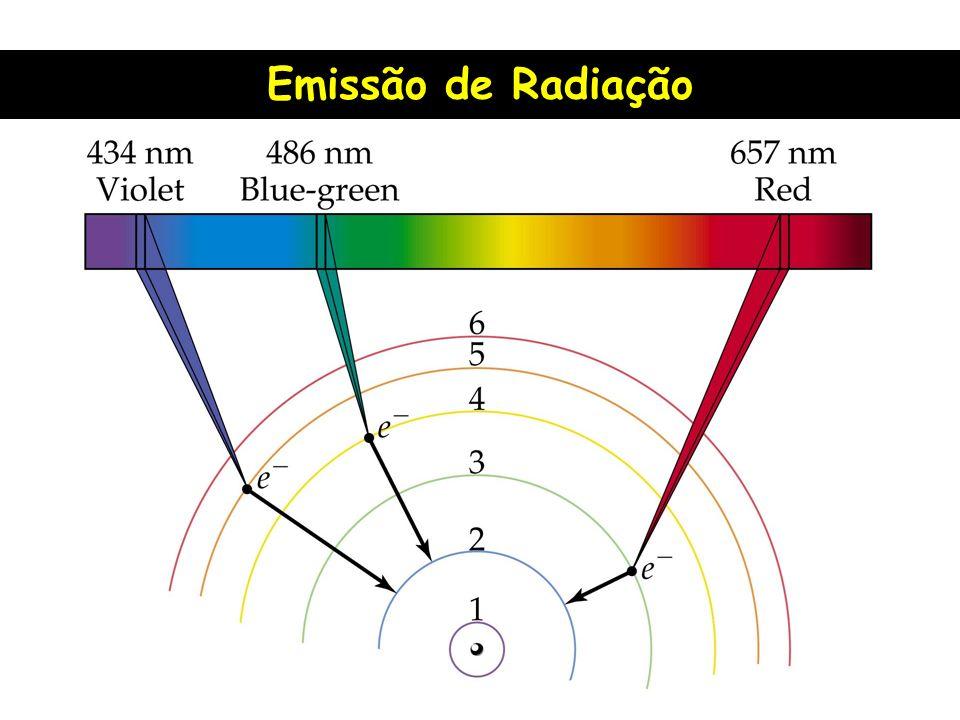 Emissão de Radiação