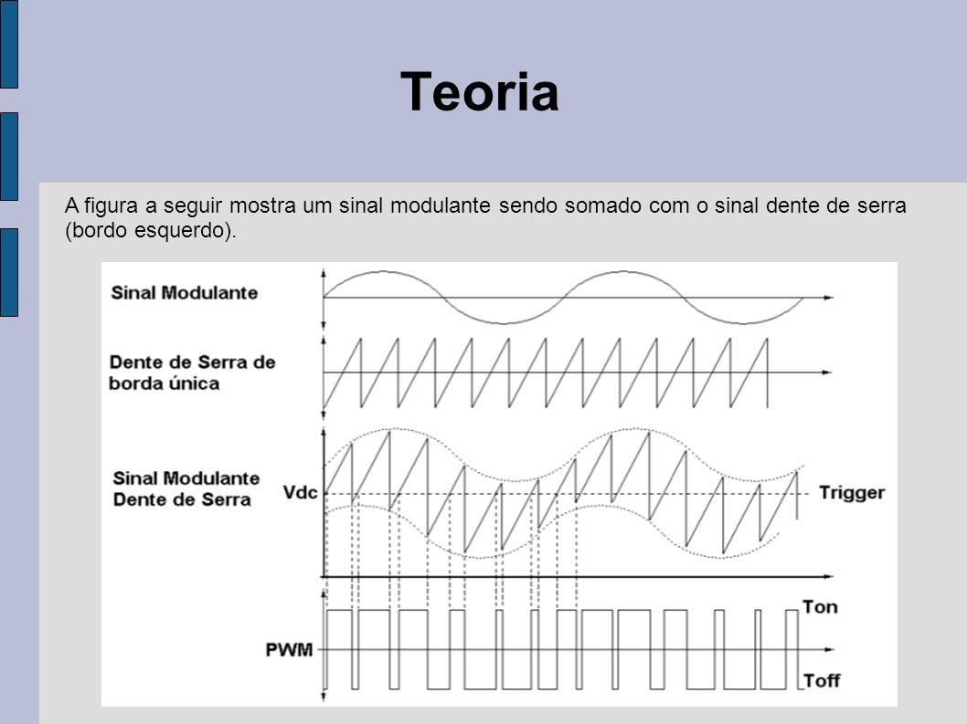 Teoria A figura a seguir mostra um sinal modulante sendo somado com o sinal dente de serra.