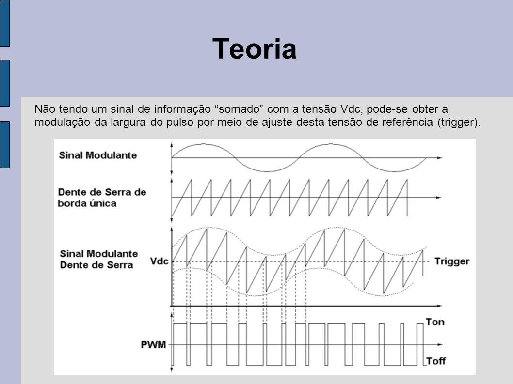 Teoria Não tendo um sinal de informação somado com a tensão Vdc, pode-se obter a.