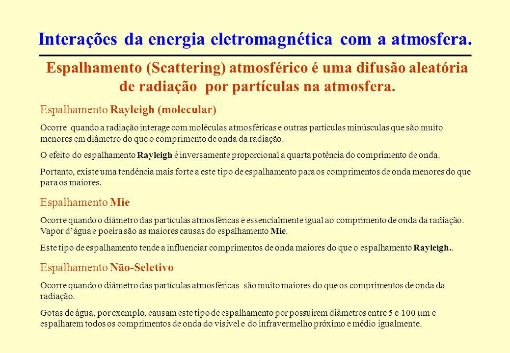 Interações da energia eletromagnética com a atmosfera.