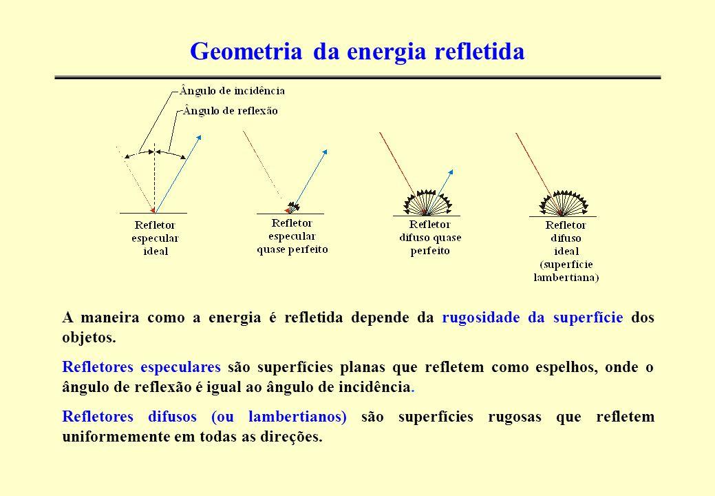 Geometria da energia refletida
