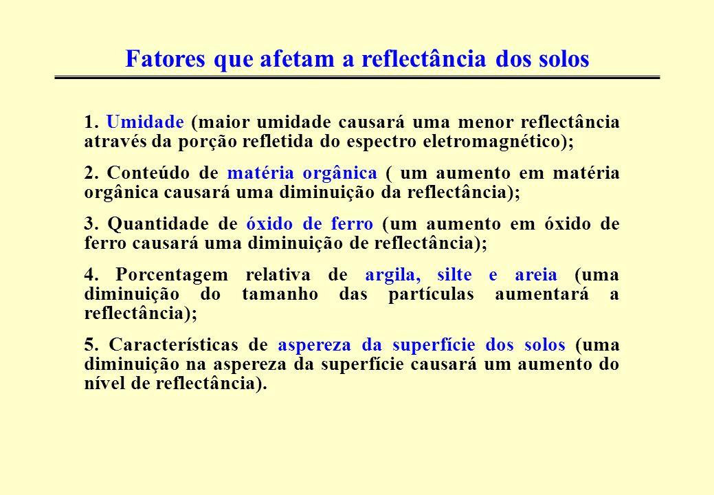 Fatores que afetam a reflectância dos solos