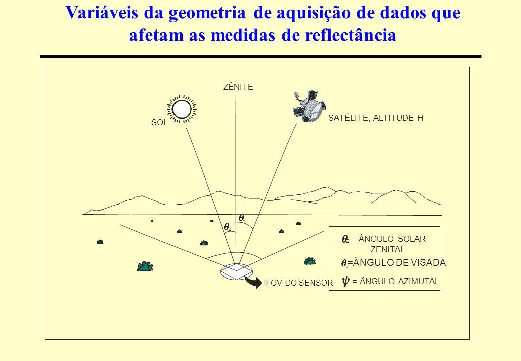 Variáveis da geometria de aquisição de dados que afetam as medidas de reflectância