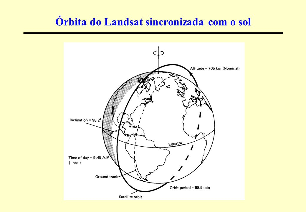 Órbita do Landsat sincronizada com o sol