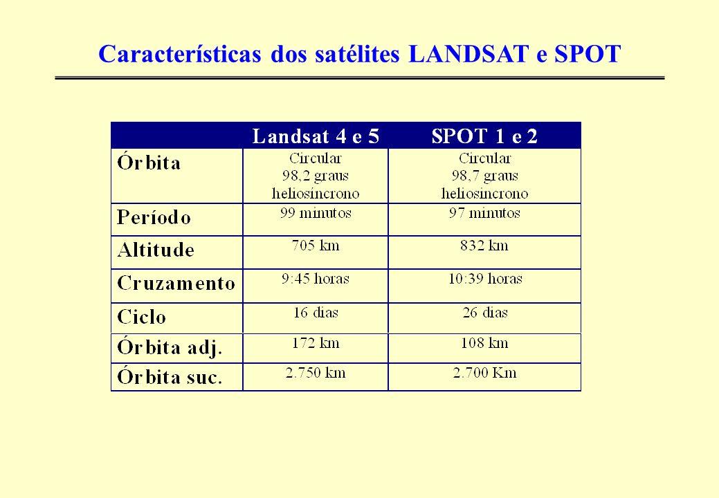 Características dos satélites LANDSAT e SPOT