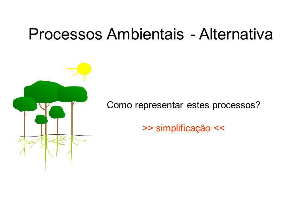Processos Ambientais - Alternativa