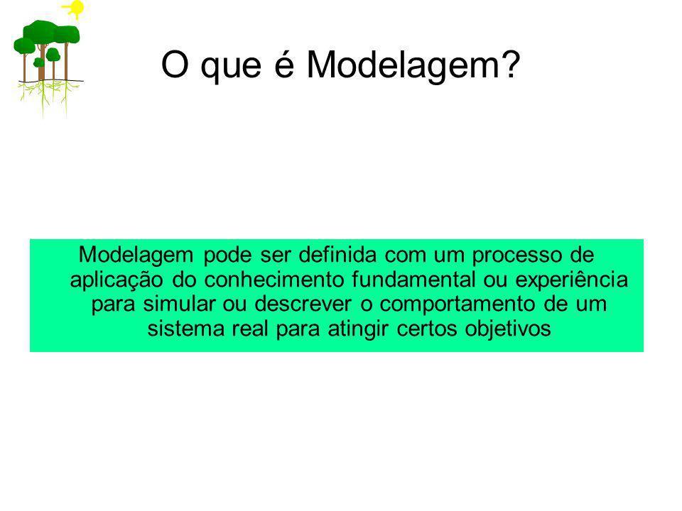 O que é Modelagem