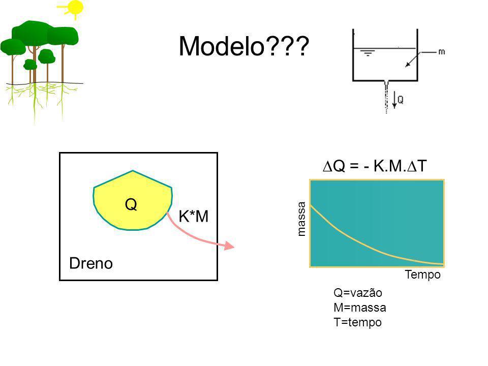 Modelo DQ = - K.M.DT Q K*M Dreno massa Tempo Q=vazão M=massa