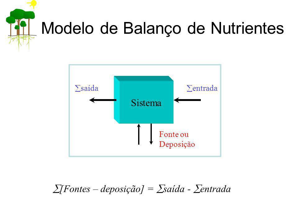 Modelo de Balanço de Nutrientes