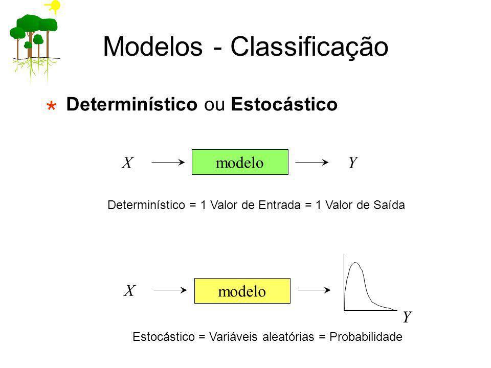 Modelos - Classificação