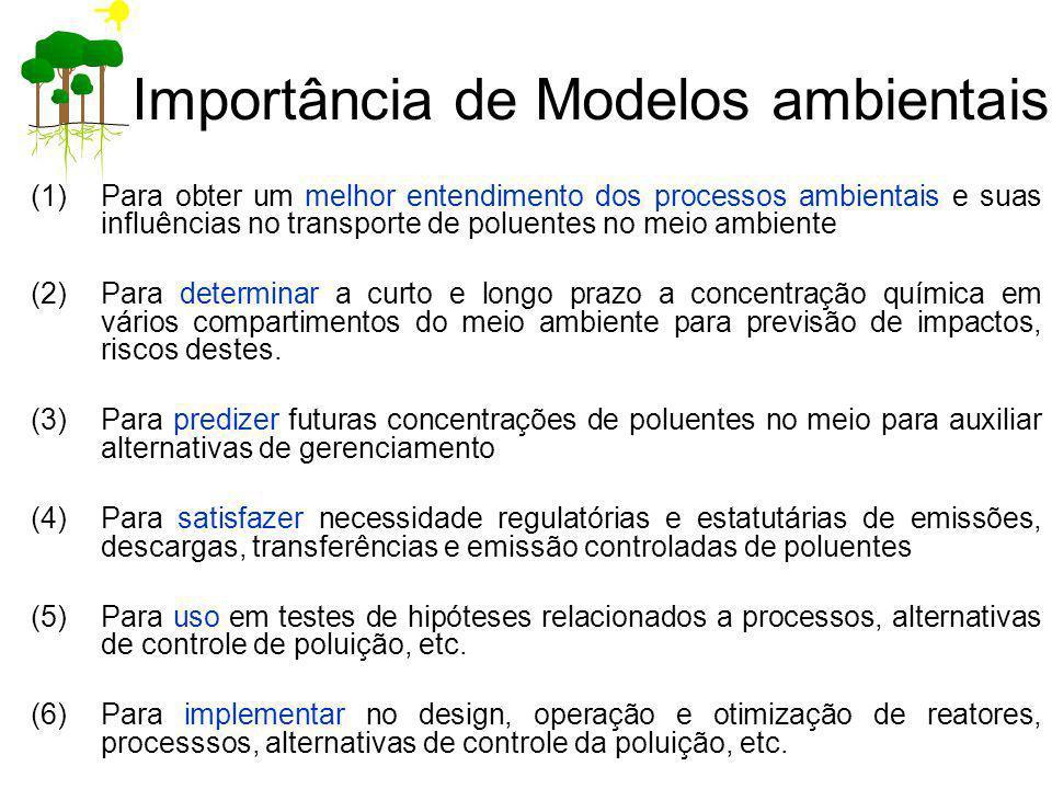 Importância de Modelos ambientais