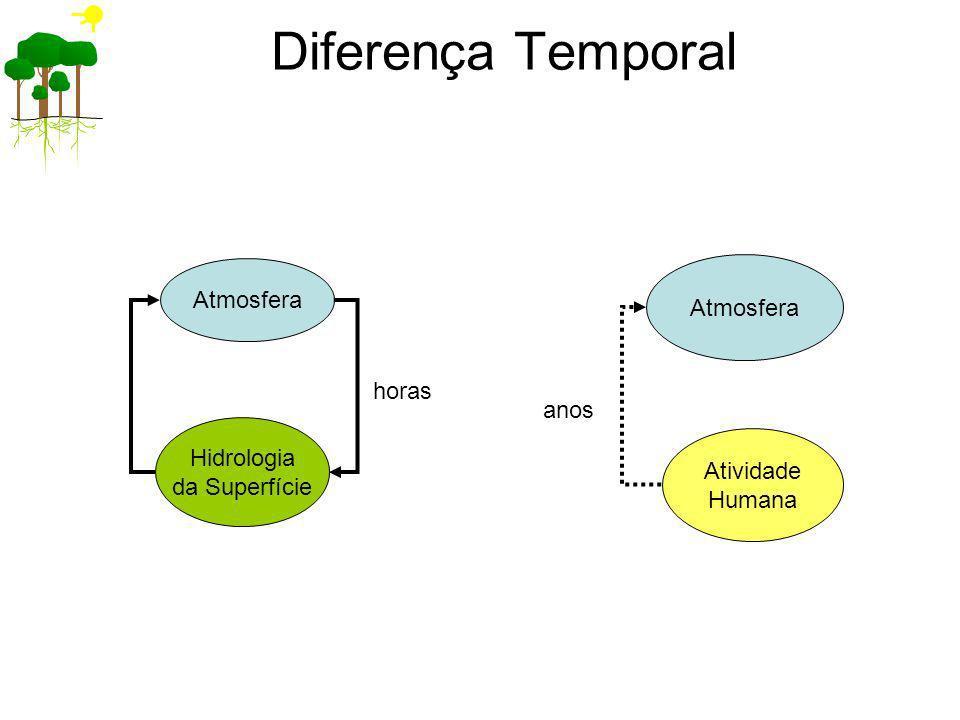Diferença Temporal Atmosfera Atmosfera horas anos Hidrologia