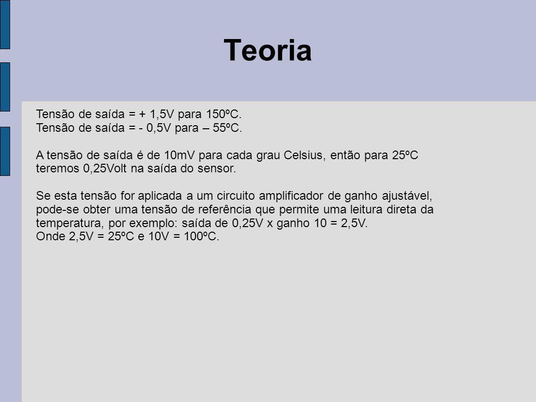 Teoria Tensão de saída = + 1,5V para 150ºC.