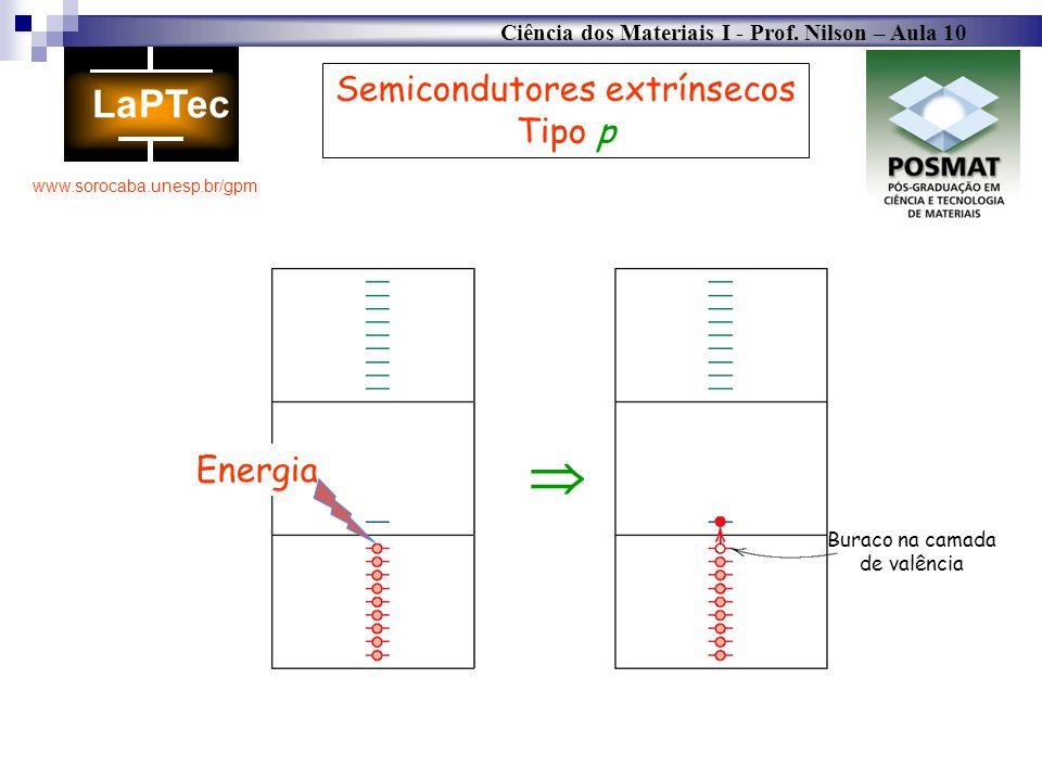  Semicondutores extrínsecos Tipo p Energia