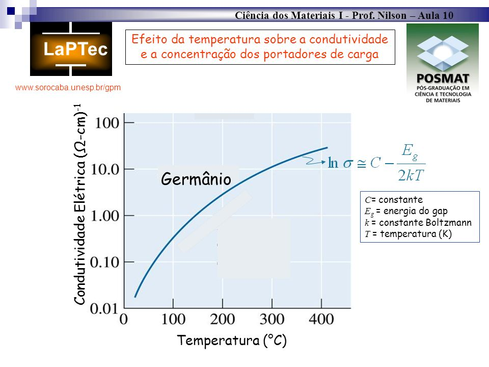 Germânio Condutividade Elétrica (Ω-cm)-1 Temperatura (°C)
