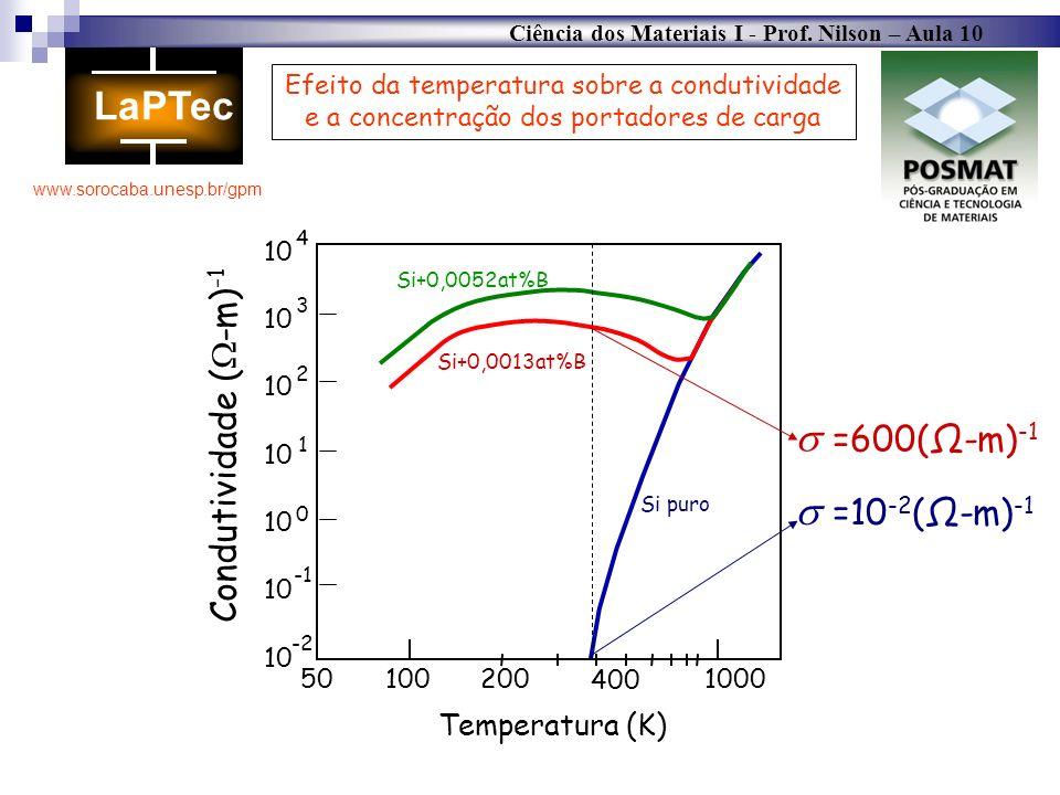  =600(Ω-m)-1  =10-2(Ω-m)-1 Condutividade (-m)-1 Temperatura (K)