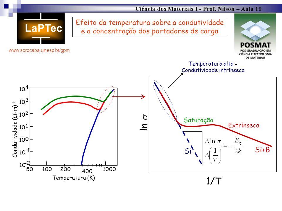 Temperatura alta = Condutividade intrínseca