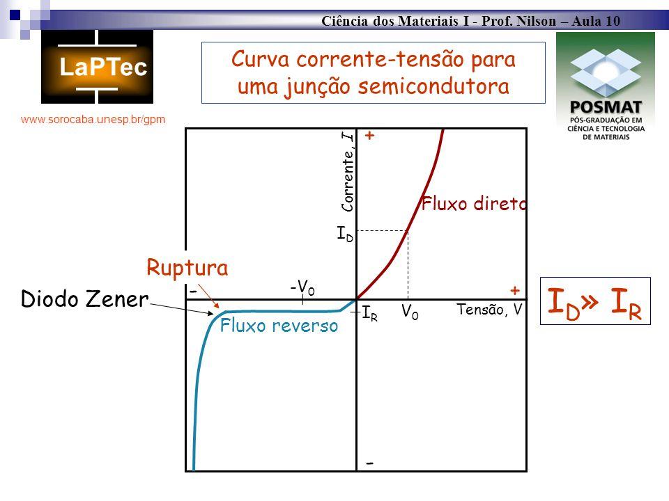 Curva corrente-tensão para uma junção semicondutora