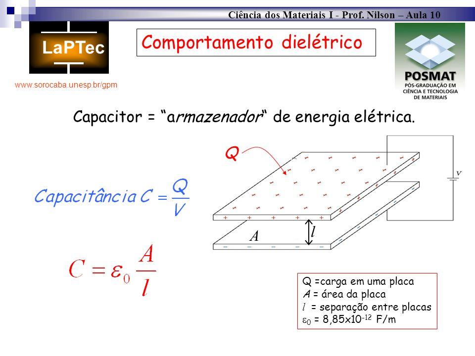 Comportamento dielétrico