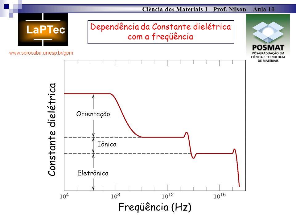 Dependência da Constante dielétrica