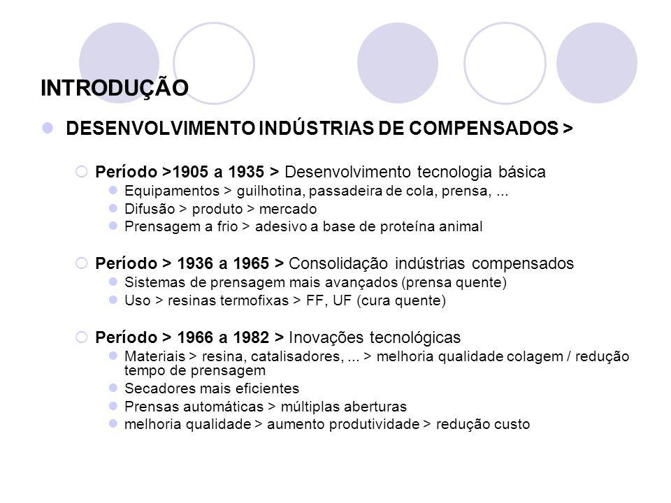 INTRODUÇÃO DESENVOLVIMENTO INDÚSTRIAS DE COMPENSADOS >