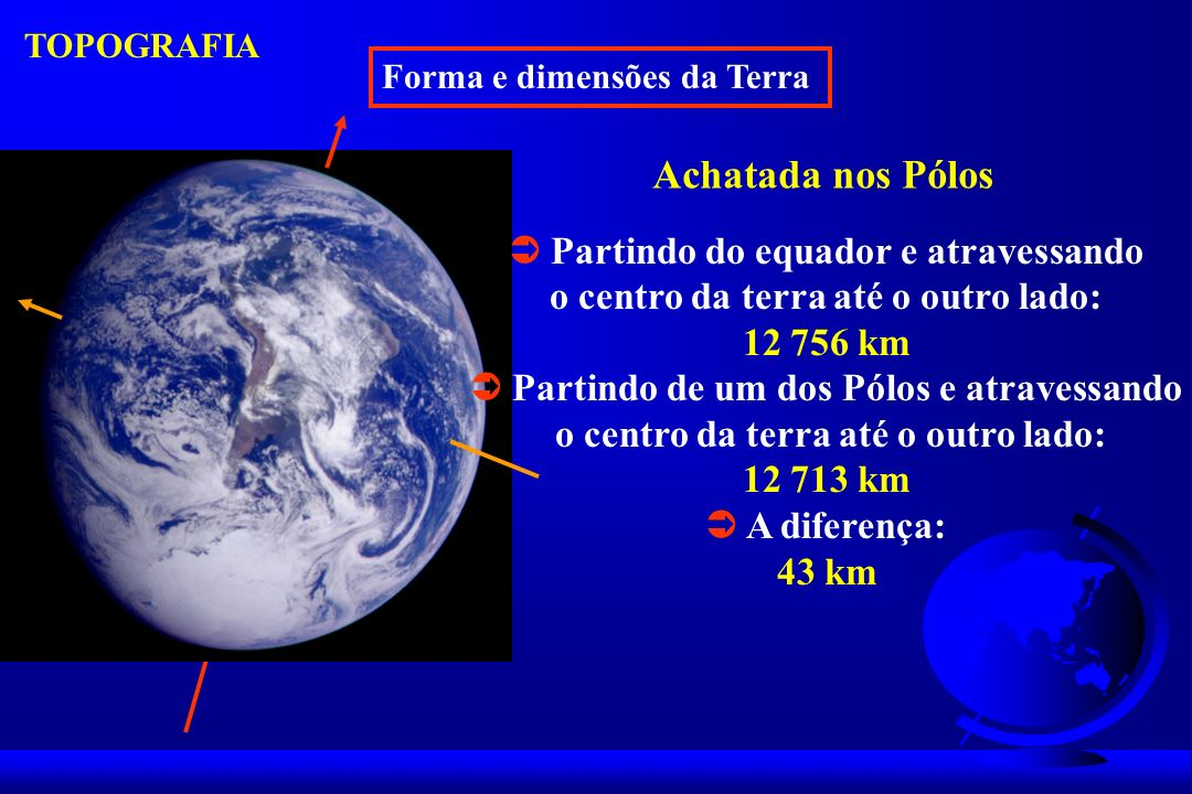 Achatada nos Pólos  Partindo do equador e atravessando