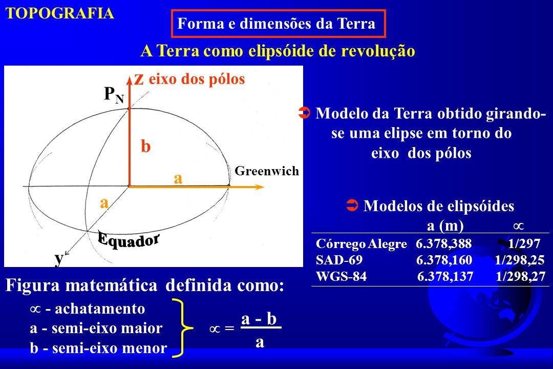  Modelo da Terra obtido girando- se uma elipse em torno do