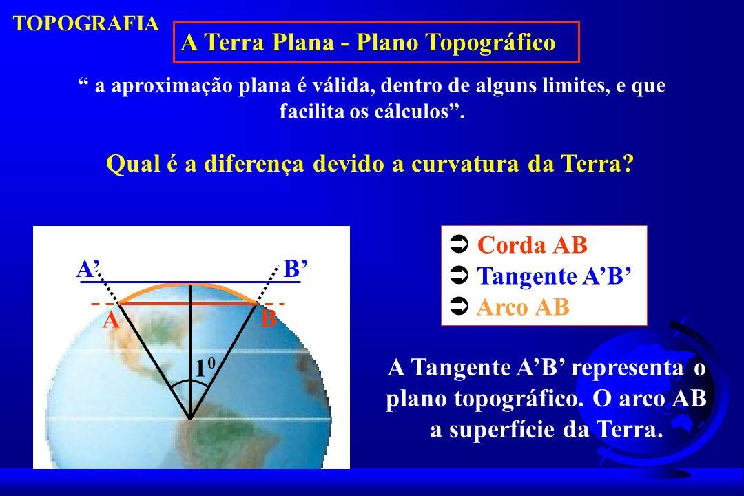 A Terra Plana - Plano Topográfico