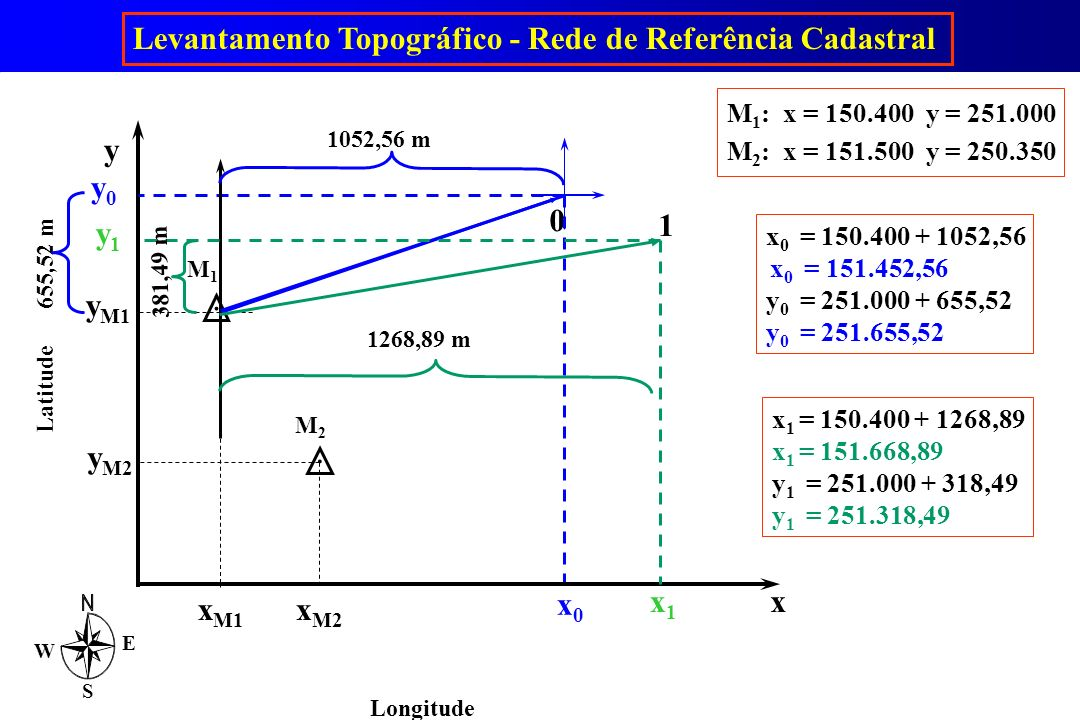 . Levantamento Topográfico - Rede de Referência Cadastral y x y0 x0