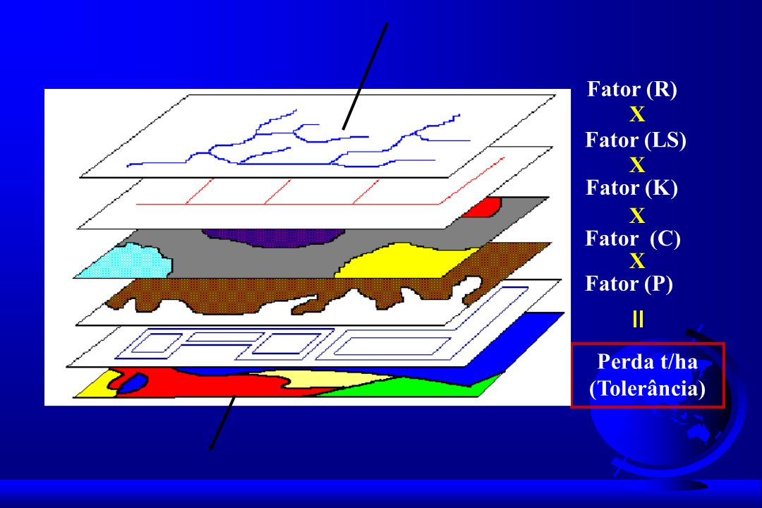 Fator (R) X Fator (LS) Fator (K) Fator (C) Fator (P) Perda t/ha (Tolerância)