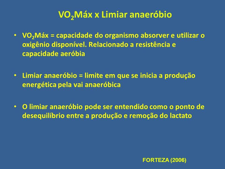 VO2Máx x Limiar anaeróbio