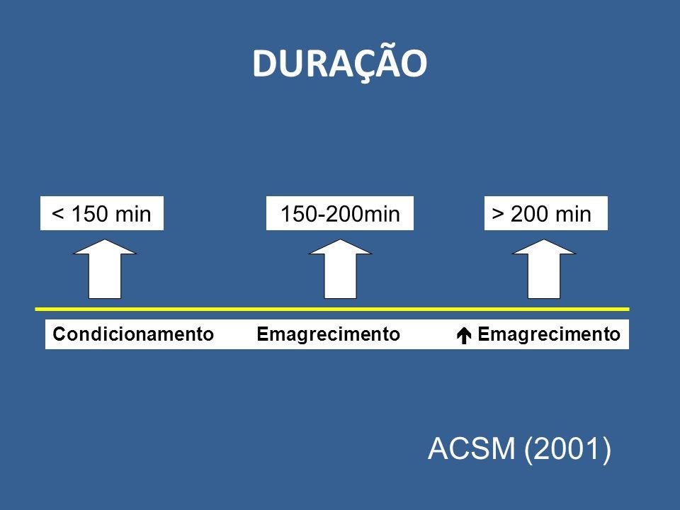DURAÇÃO ACSM (2001) < 150 min 150-200min > 200 min
