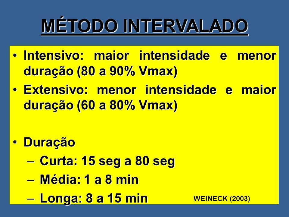 MÉTODO INTERVALADO Intensivo: maior intensidade e menor duração (80 a 90% Vmax) Extensivo: menor intensidade e maior duração (60 a 80% Vmax)