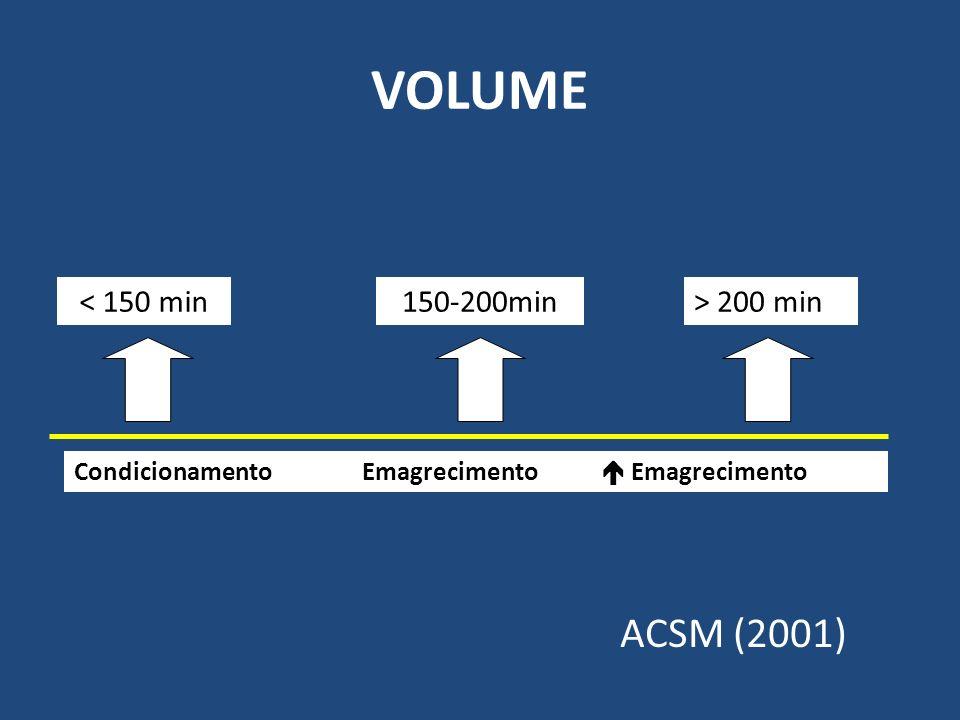 VOLUME ACSM (2001) < 150 min 150-200min > 200 min