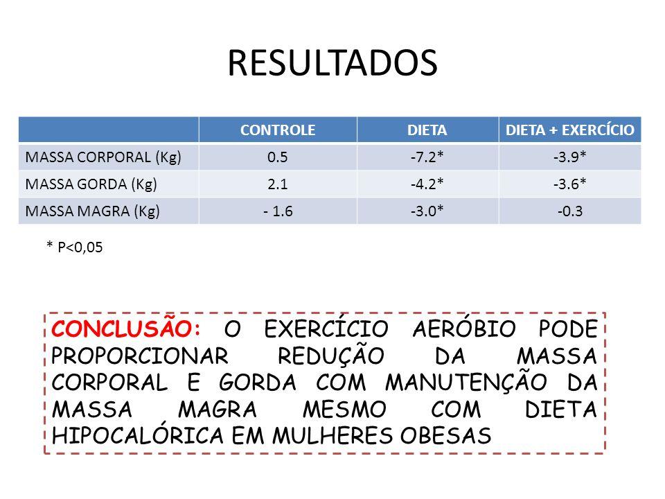 RESULTADOS CONTROLE. DIETA. DIETA + EXERCÍCIO. MASSA CORPORAL (Kg) 0.5. -7.2* -3.9* MASSA GORDA (Kg)