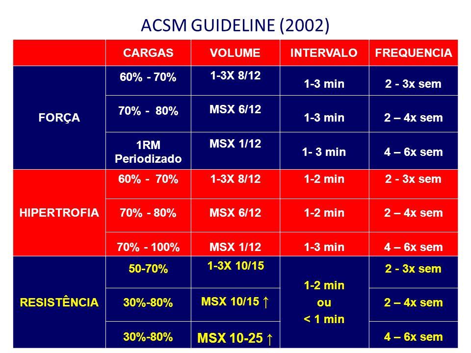 ACSM GUIDELINE (2002) MSX 10-25 ↑ CARGAS VOLUME INTERVALO FREQUENCIA