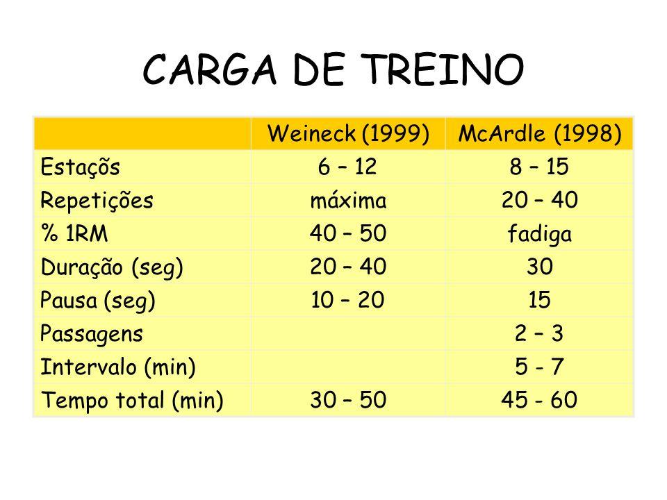 CARGA DE TREINO Weineck (1999) McArdle (1998) Estaçõs 6 – 12 8 – 15