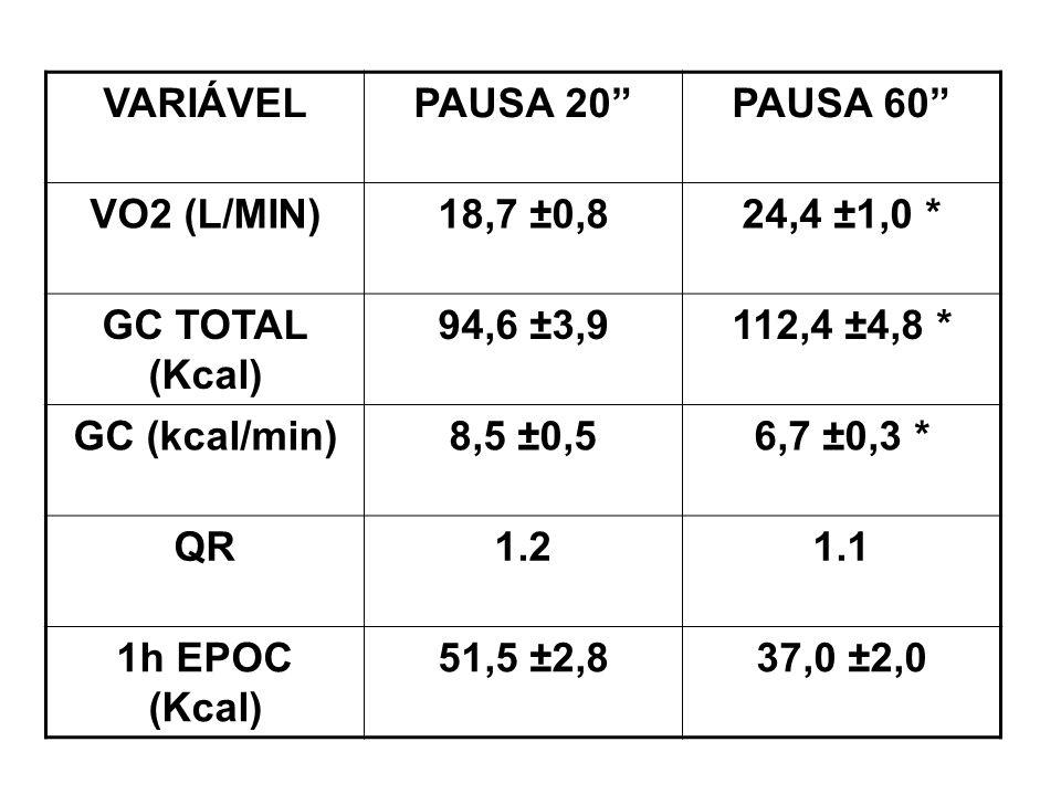 VARIÁVEL PAUSA 20 PAUSA 60 VO2 (L/MIN) 18,7 ±0,8. 24,4 ±1,0 * GC TOTAL (Kcal) 94,6 ±3,9. 112,4 ±4,8 *