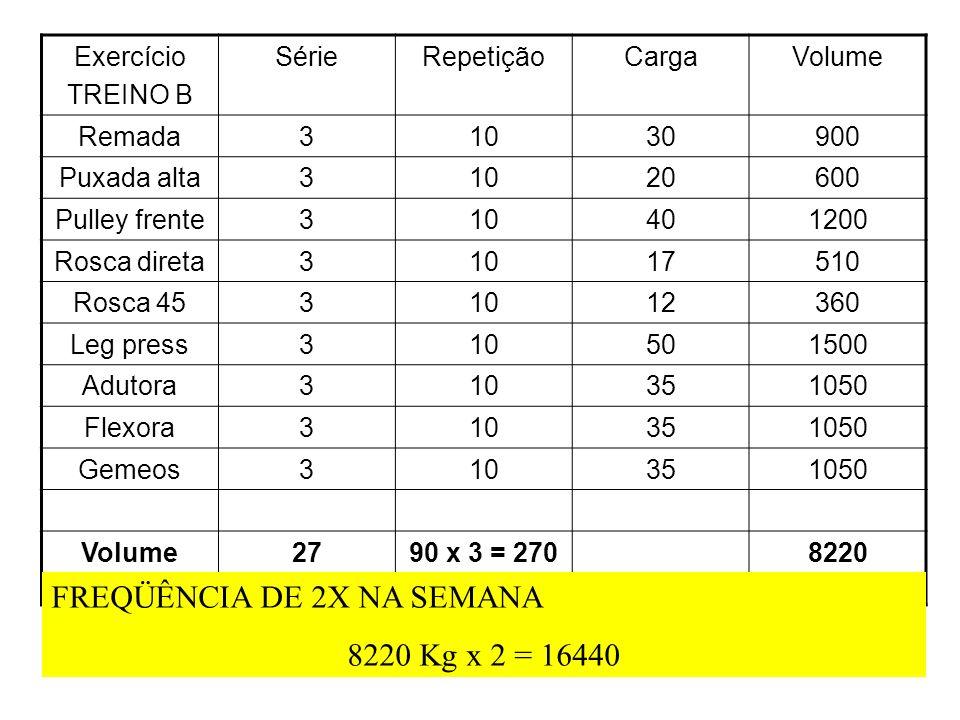 FREQÜÊNCIA DE 2X NA SEMANA 8220 Kg x 2 = 16440