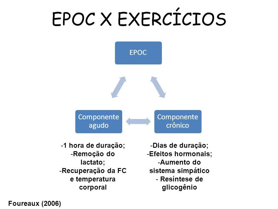 EPOC X EXERCÍCIOS 1 hora de duração; Remoção do lactato;
