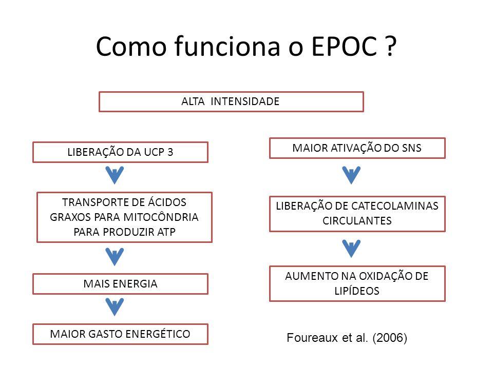 Como funciona o EPOC ALTA INTENSIDADE MAIOR ATIVAÇÃO DO SNS