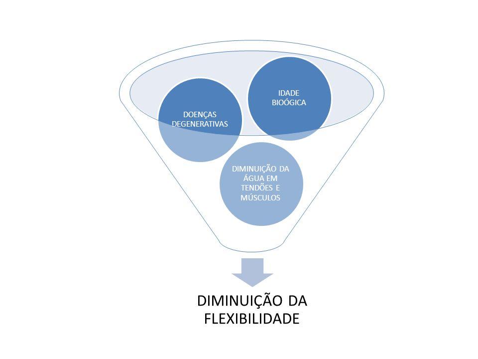 DOENÇAS DEGENERATIVAS DIMINUIÇÃO DA ÁGUA EM TENDÕES E MÚSCULOS