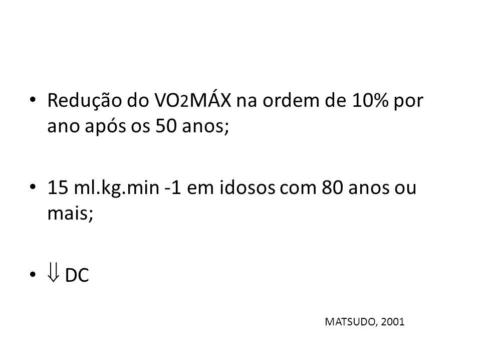 Redução do VO2MÁX na ordem de 10% por ano após os 50 anos;