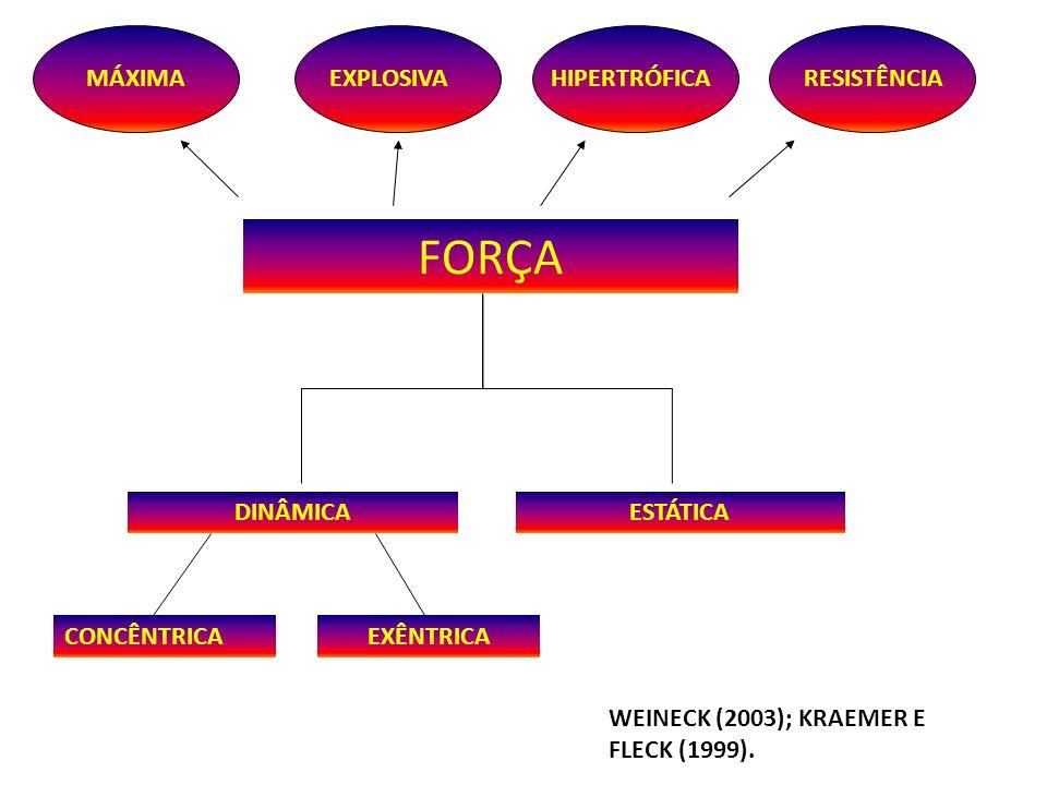 FORÇA MÁXIMA EXPLOSIVA HIPERTRÓFICA RESISTÊNCIA DINÂMICA ESTÁTICA